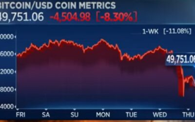 Bitcoin sufre una caída del 12% luego que Elon Musk tuiteara que Tesla no lo aceptará como pago